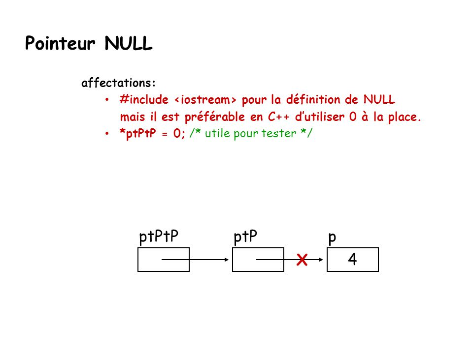Pointeur NULL ptPtP ptP p X 4 affectations: