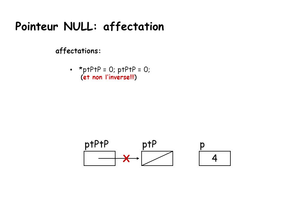 Pointeur NULL: affectation