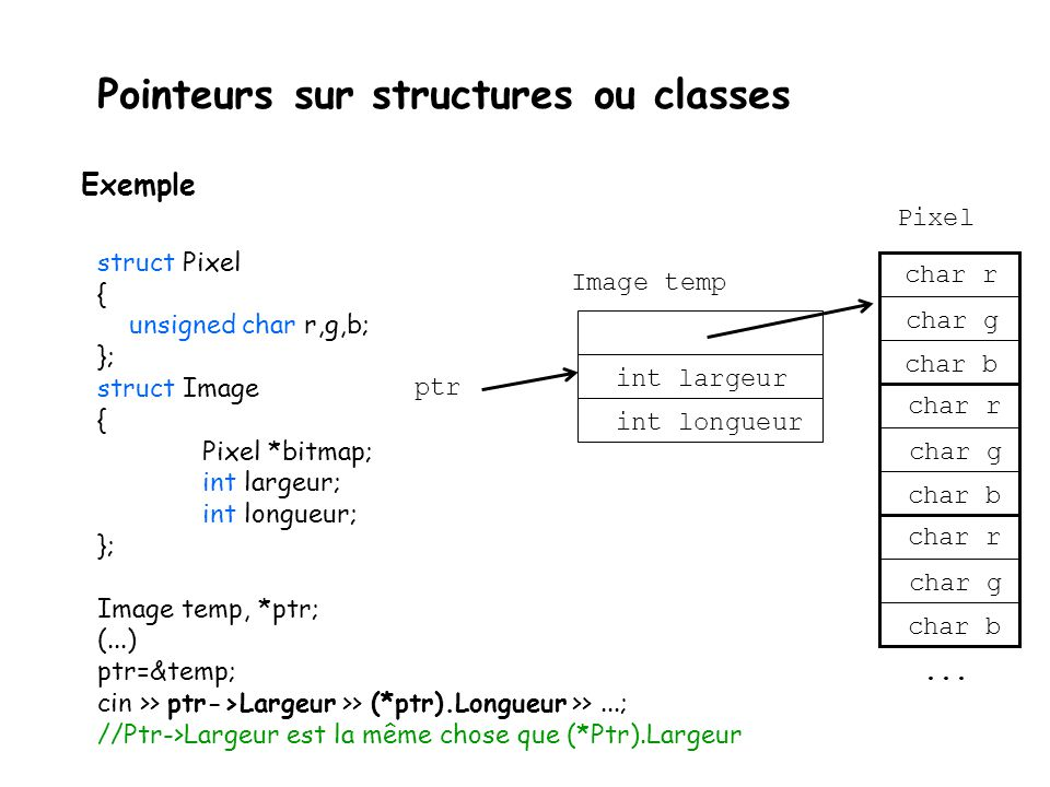Pointeurs sur structures ou classes