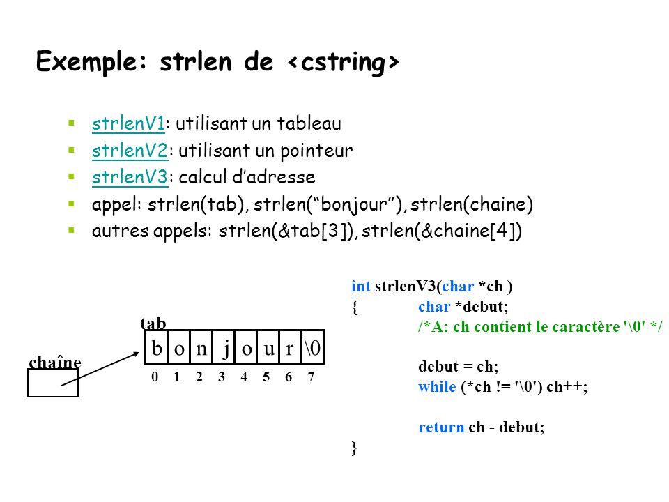Exemple: strlen de <cstring>