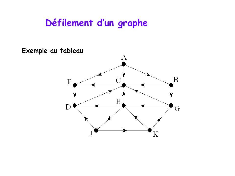 Défilement d'un graphe