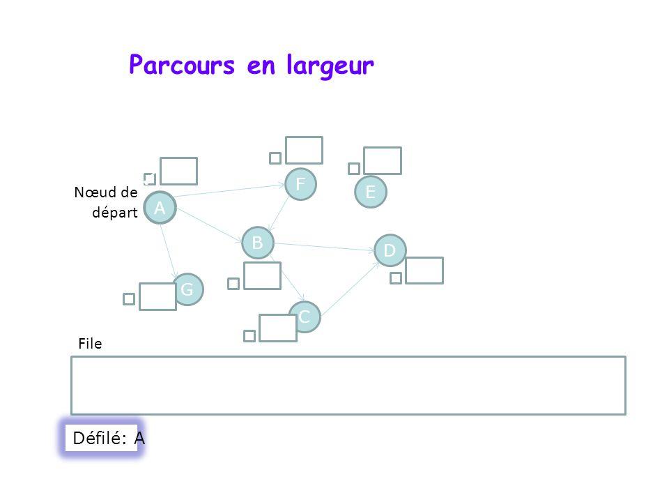 Parcours en largeur () () () ✓ F Nœud de départ E A B D () () G () C