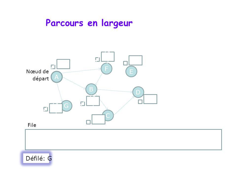 Parcours en largeur (A) ✓ () () ✓ F Nœud de départ E A B D (A) () G ✓