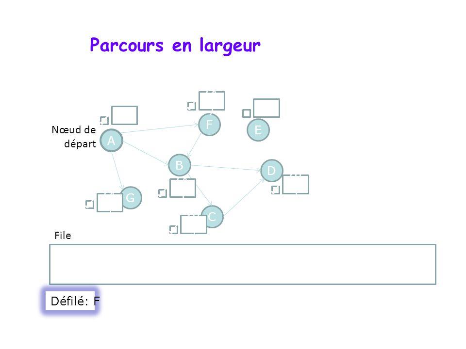 Parcours en largeur (A) ✓ () () ✓ F Nœud de départ E A B D (B) (A) ✓ G