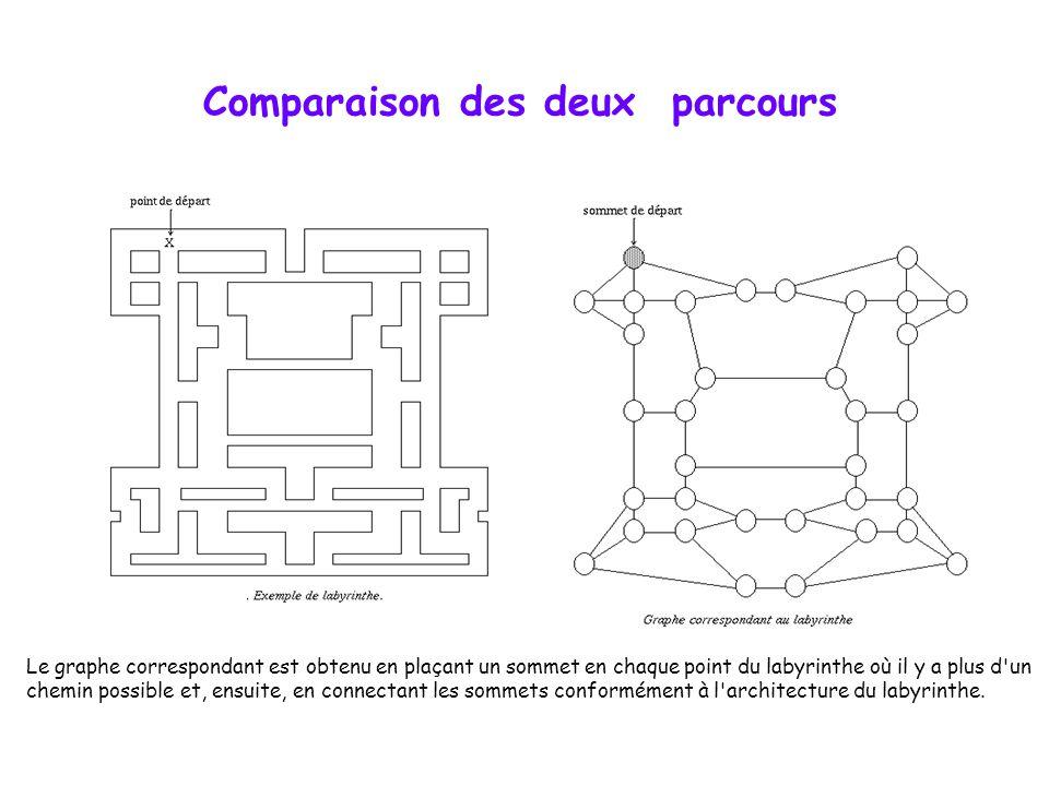 Comparaison des deux parcours