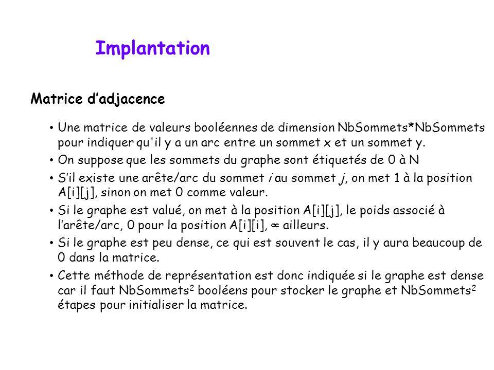 Implantation Matrice d'adjacence