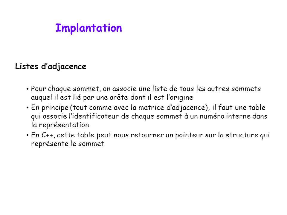 Implantation Listes d'adjacence