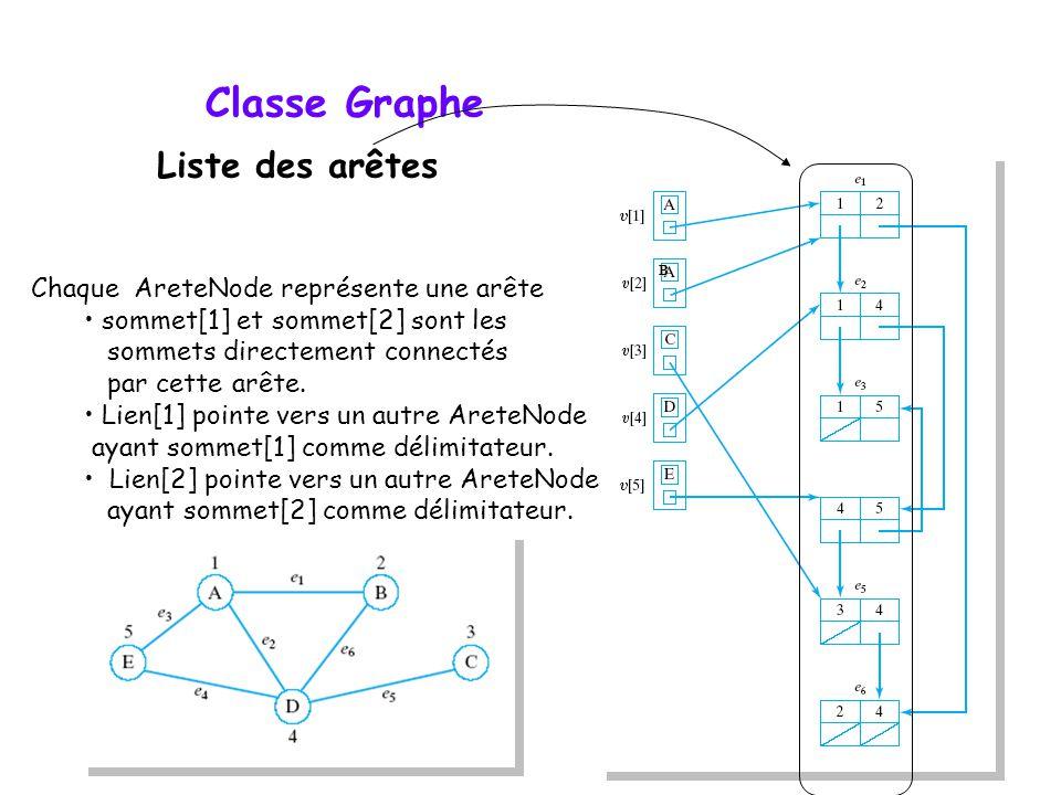 Classe Graphe Liste des arêtes Chaque AreteNode représente une arête