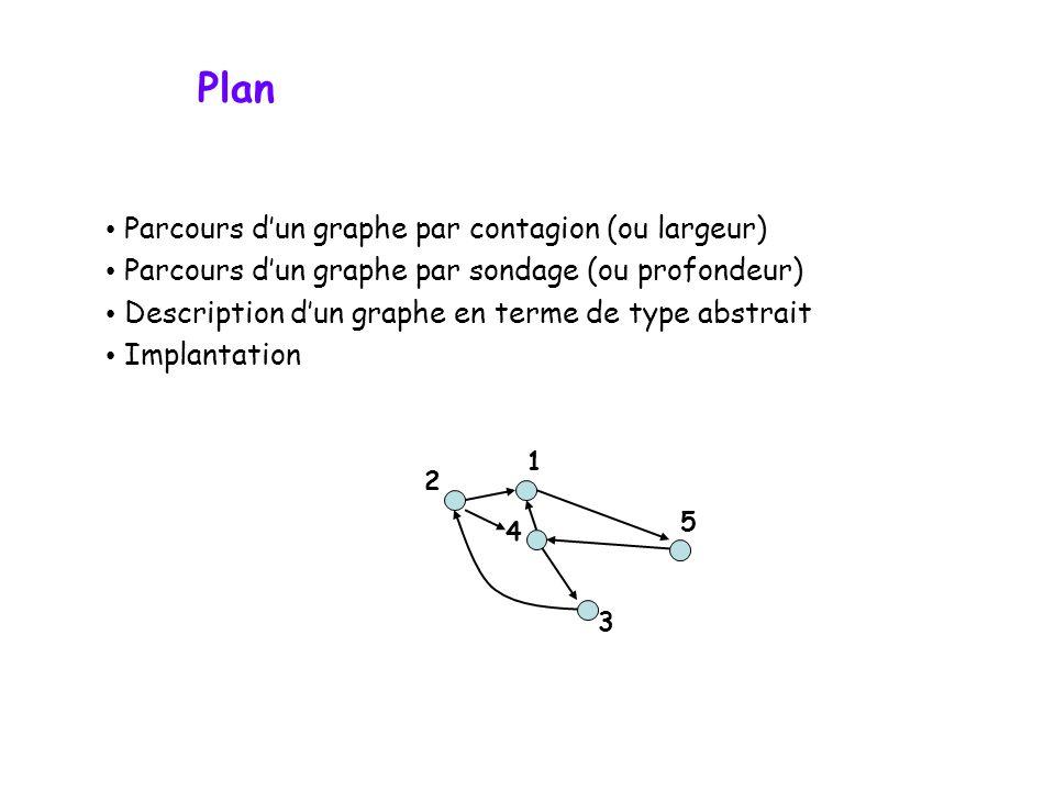 Plan Parcours d'un graphe par contagion (ou largeur)