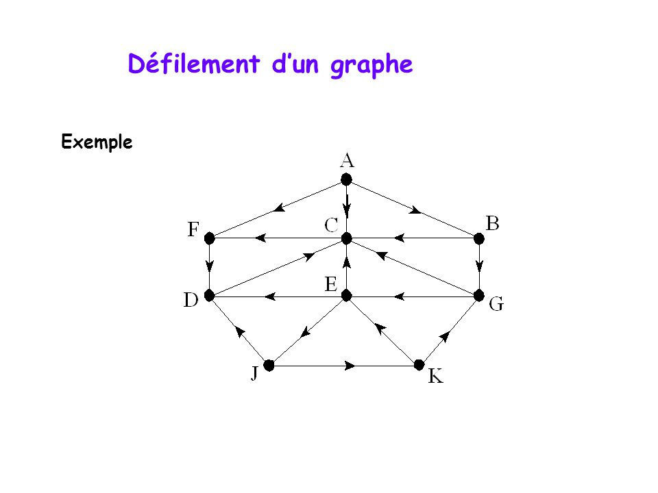 Défilement d'un graphe