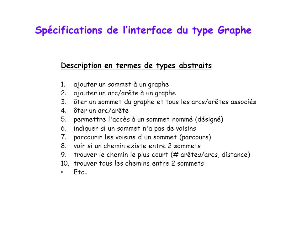 Spécifications de l'interface du type Graphe