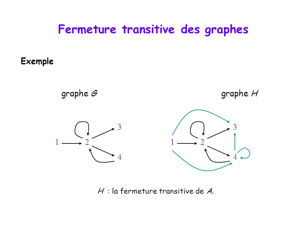 H : la fermeture transitive de A.