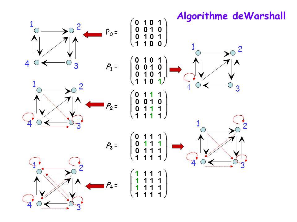 Algorithme deWarshall
