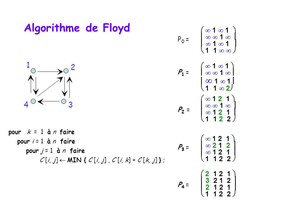 Algorithme de Floyd 1 2 4 3   1  1     1     1  1  P0 =