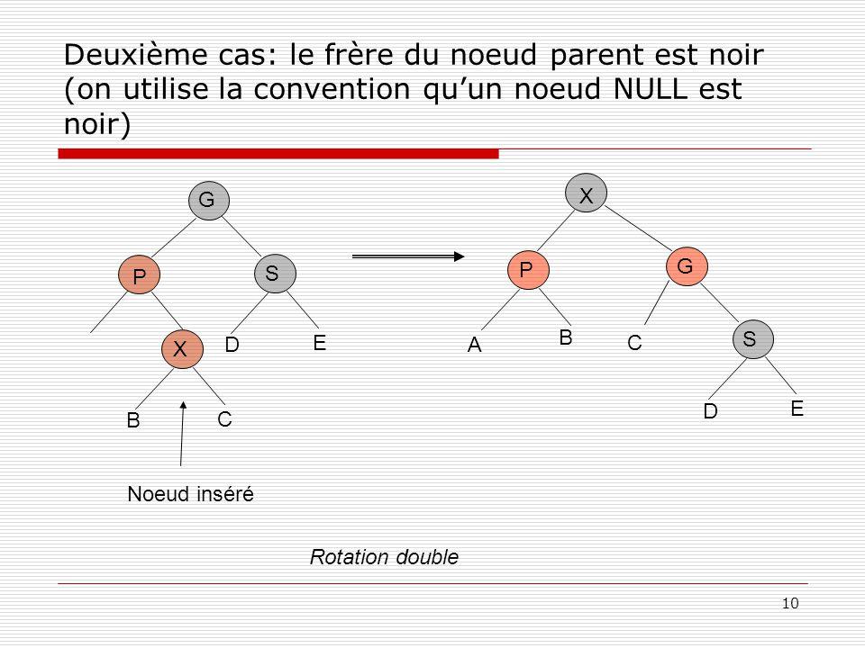 Deuxième cas: le frère du noeud parent est noir (on utilise la convention qu'un noeud NULL est noir)