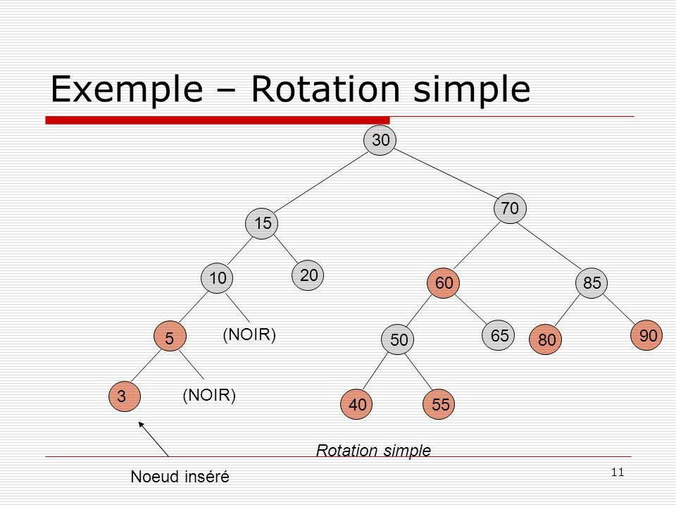 Exemple – Rotation simple