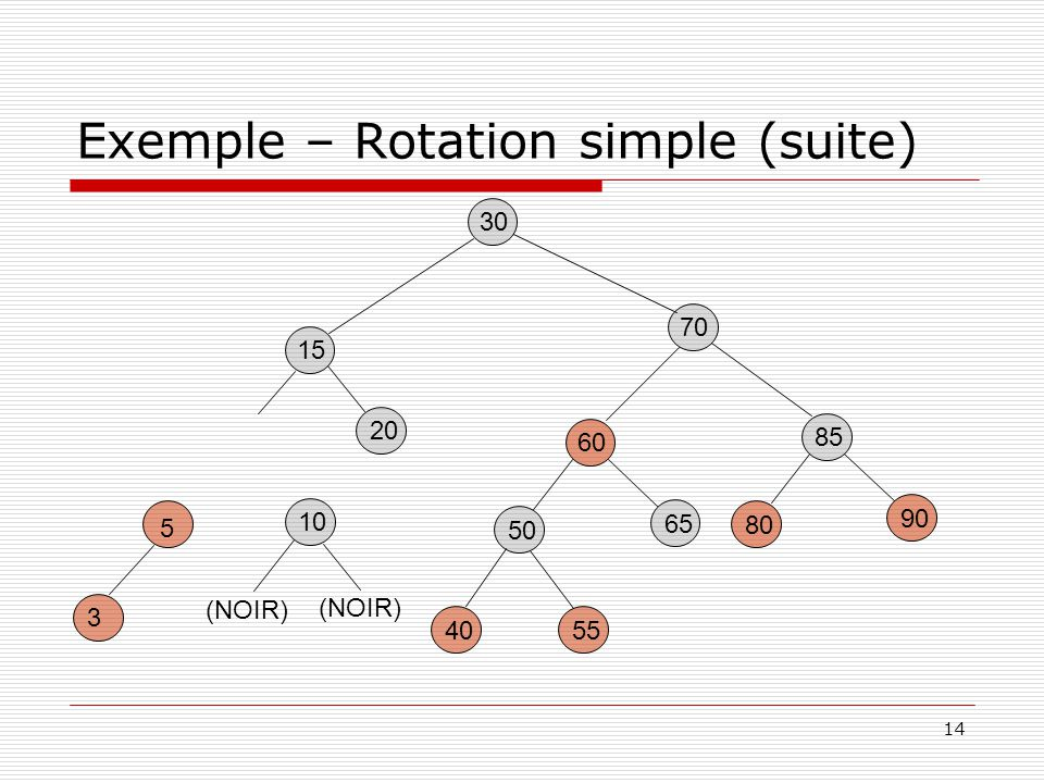 Exemple – Rotation simple (suite)