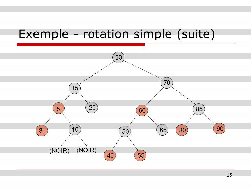 Exemple - rotation simple (suite)