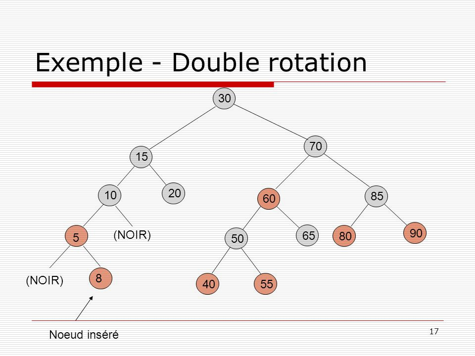 Exemple - Double rotation