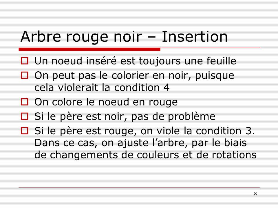 Arbre rouge noir – Insertion