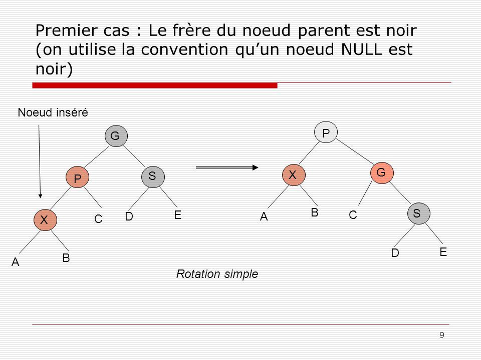 Premier cas : Le frère du noeud parent est noir (on utilise la convention qu'un noeud NULL est noir)