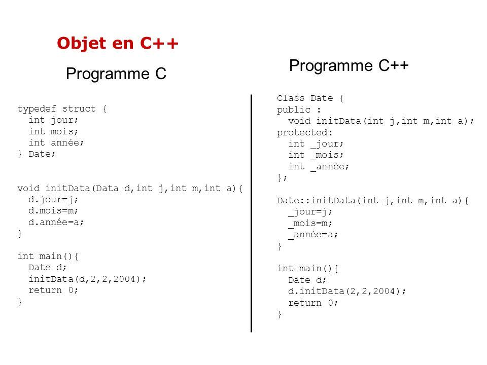 Objet en C++ Programme C++ Programme C Class Date { typedef struct {