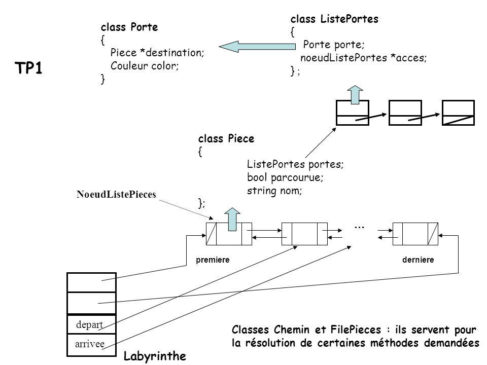 TP1 Labyrinthe class ListePortes { class Porte Porte porte; {