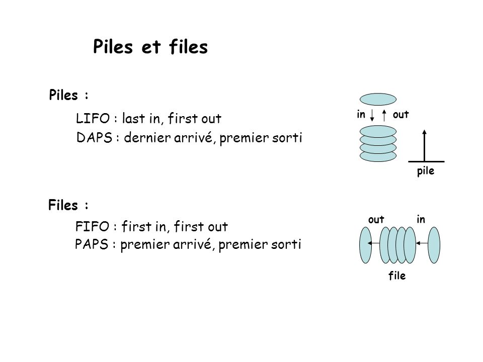 Piles et files Piles : LIFO : last in, first out