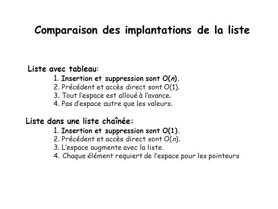 Comparaison des implantations de la liste