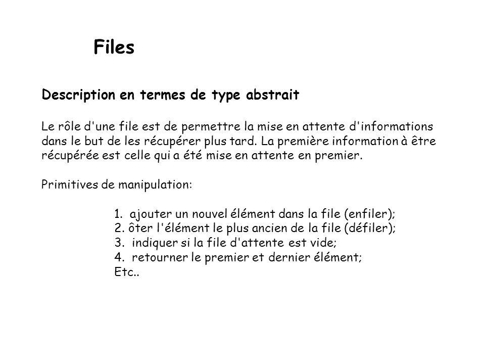 Files Description en termes de type abstrait