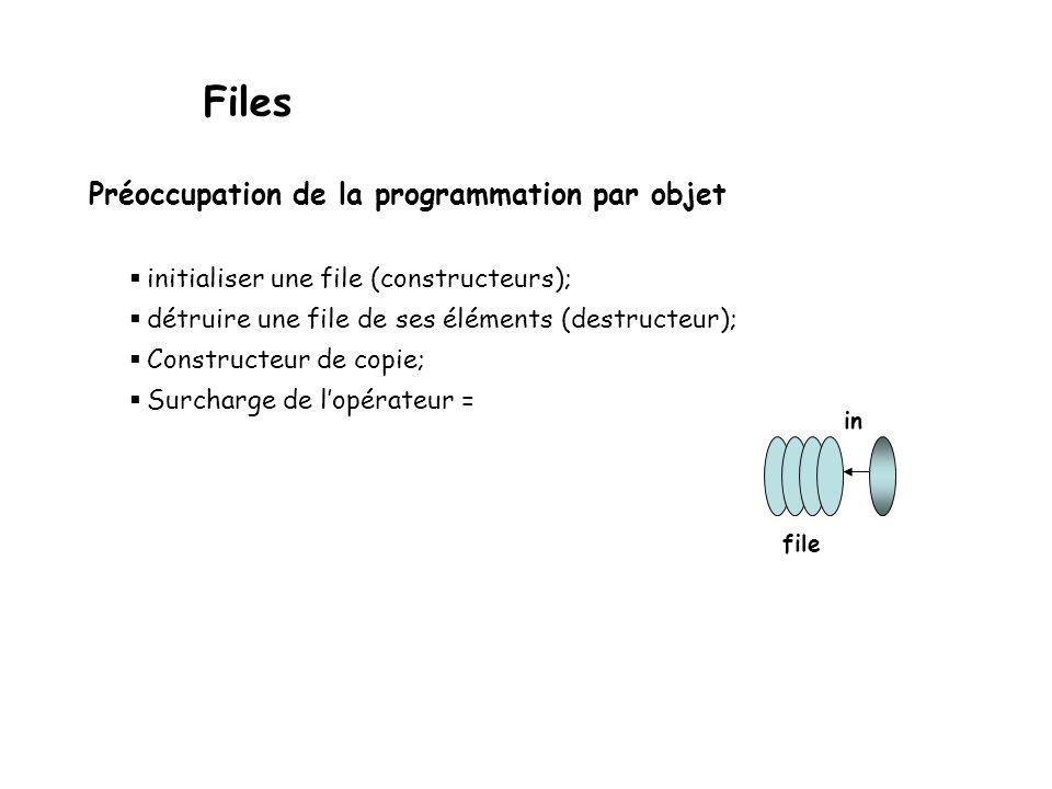 Files Préoccupation de la programmation par objet