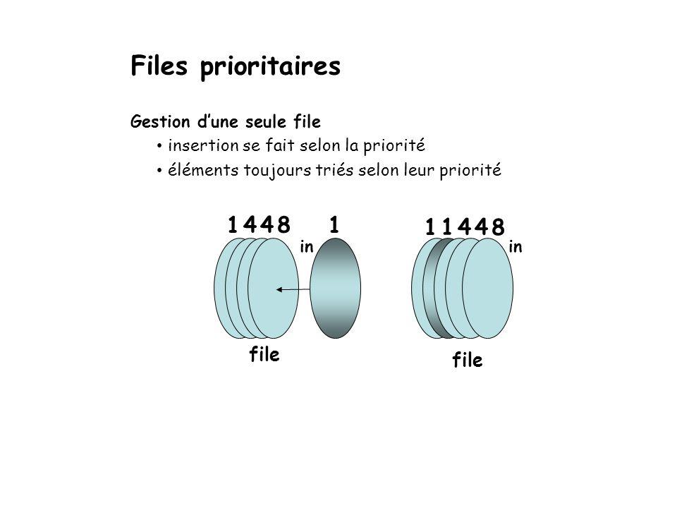 Files prioritaires 1 4 4 8 1 1 1 4 4 8 file file