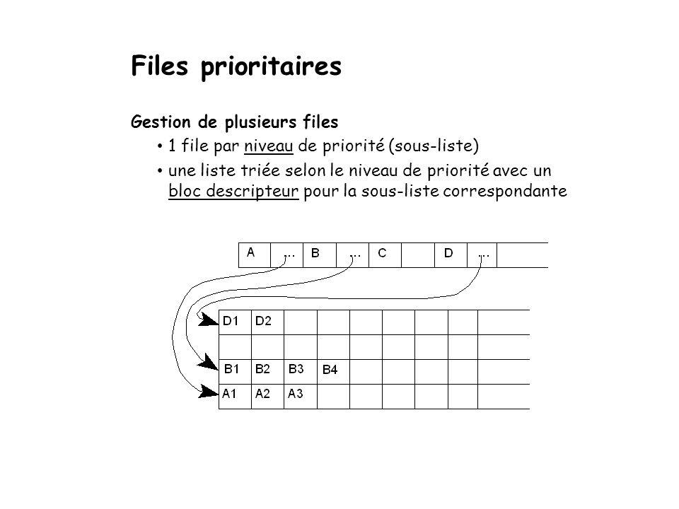 Files prioritaires Gestion de plusieurs files