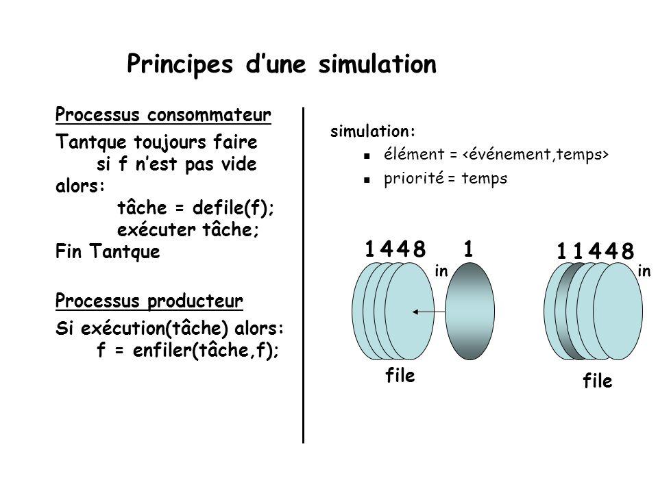 Principes d'une simulation