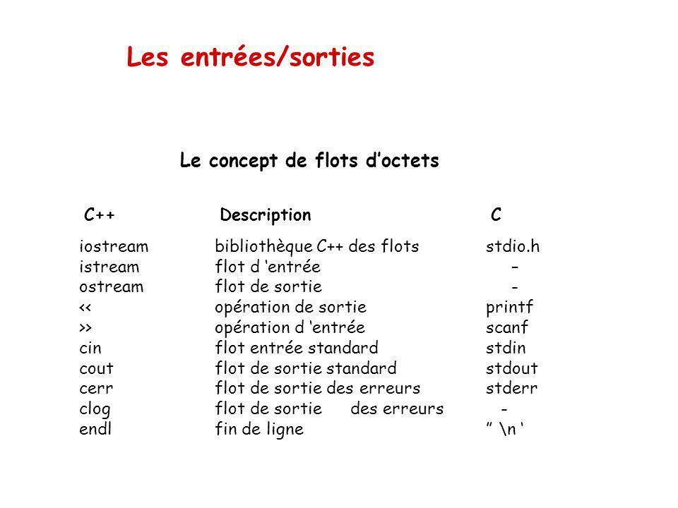 Les entrées/sorties Le concept de flots d'octets C++ Description C