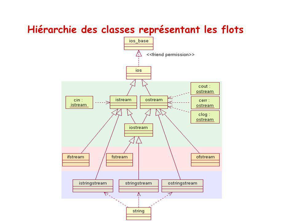 Hiérarchie des classes représentant les flots