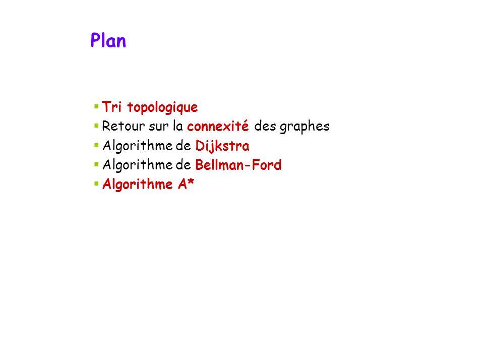 Plan Tri topologique Retour sur la connexité des graphes