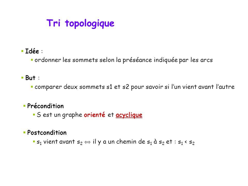 Tri topologique Idée : ordonner les sommets selon la préséance indiquée par les arcs. But :