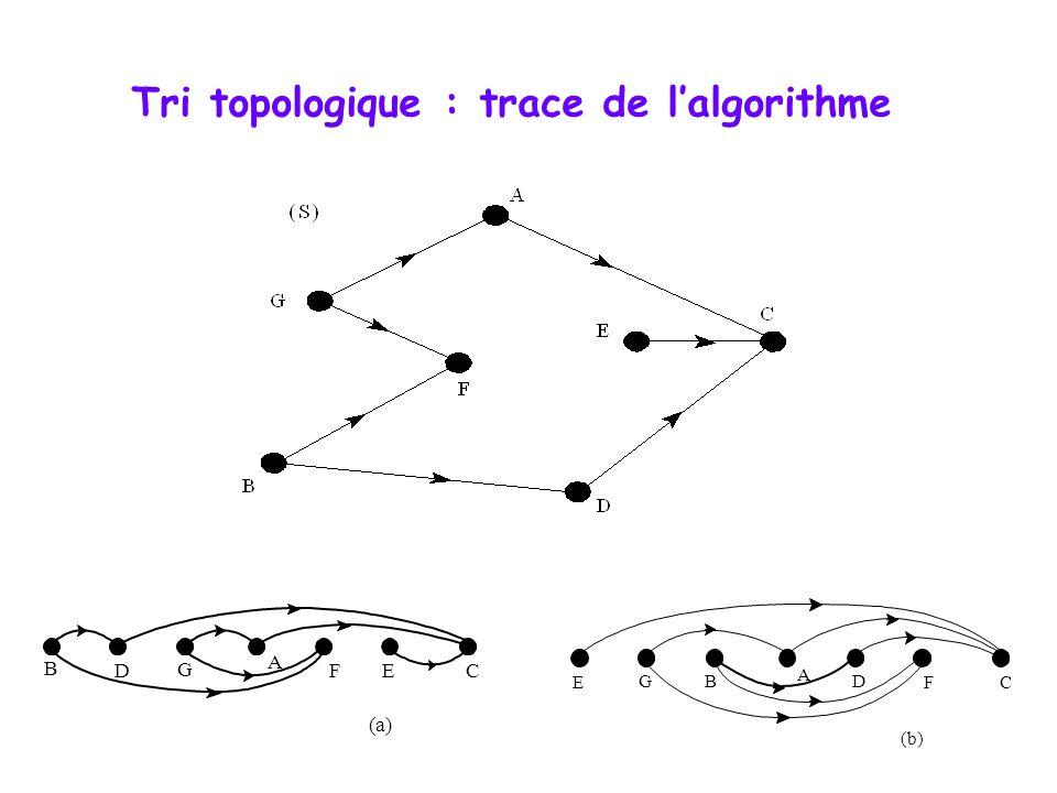Tri topologique : trace de l'algorithme