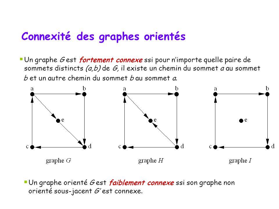 Connexité des graphes orientés