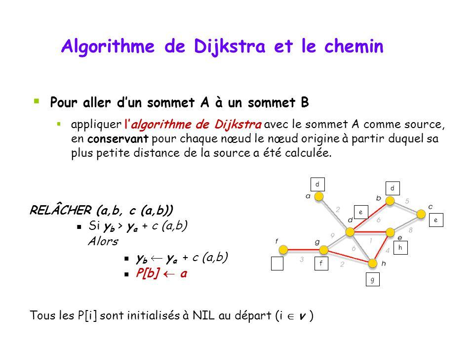 Algorithme de Dijkstra et le chemin