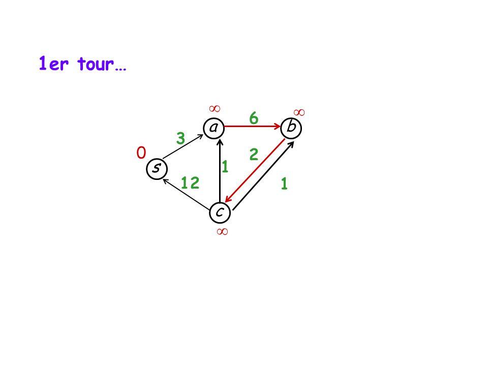 1er tour…   6 a b 3 2 s 1 12 1 c 