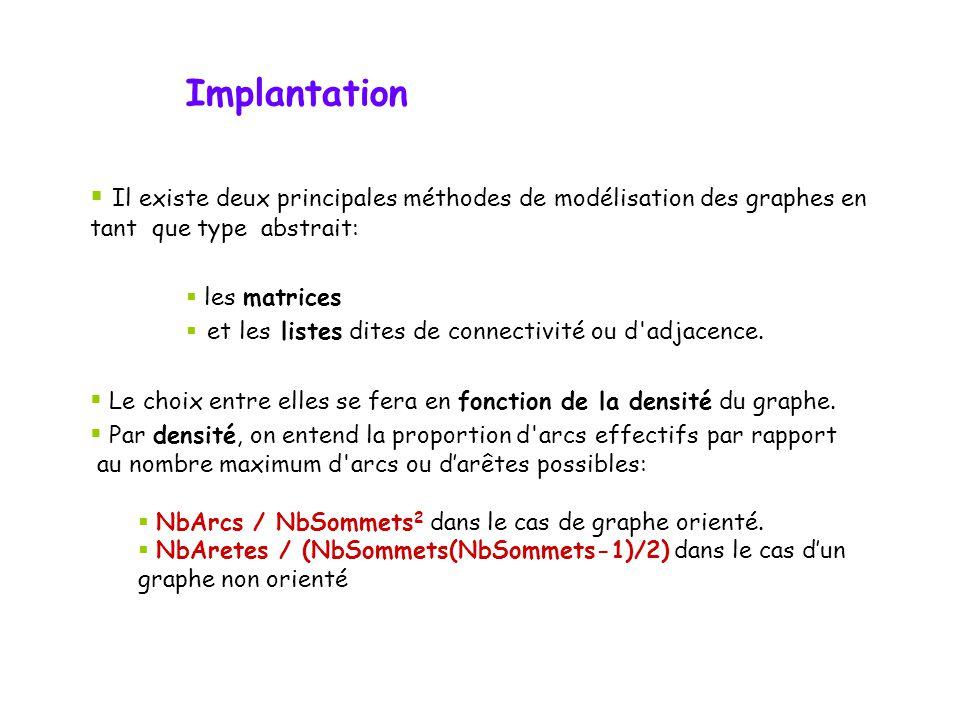 Implantation Il existe deux principales méthodes de modélisation des graphes en tant que type abstrait: