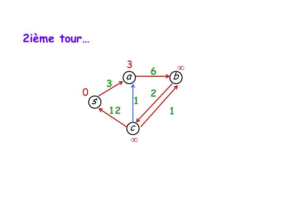 2ième tour… 3  6 a b 3 2 s 1 12 1 c 