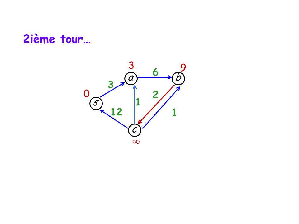 2ième tour… 3 9 6 a b 3 2 s 1 12 1 c 