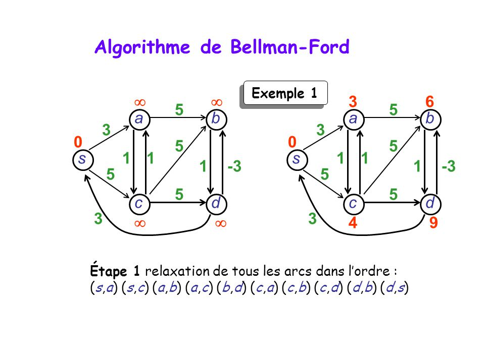 Algorithme de Bellman-Ford