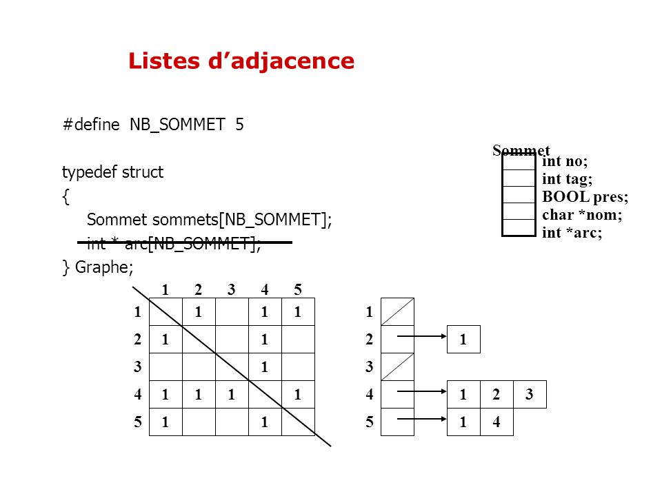 Listes d'adjacence #define NB_SOMMET 5 typedef struct {