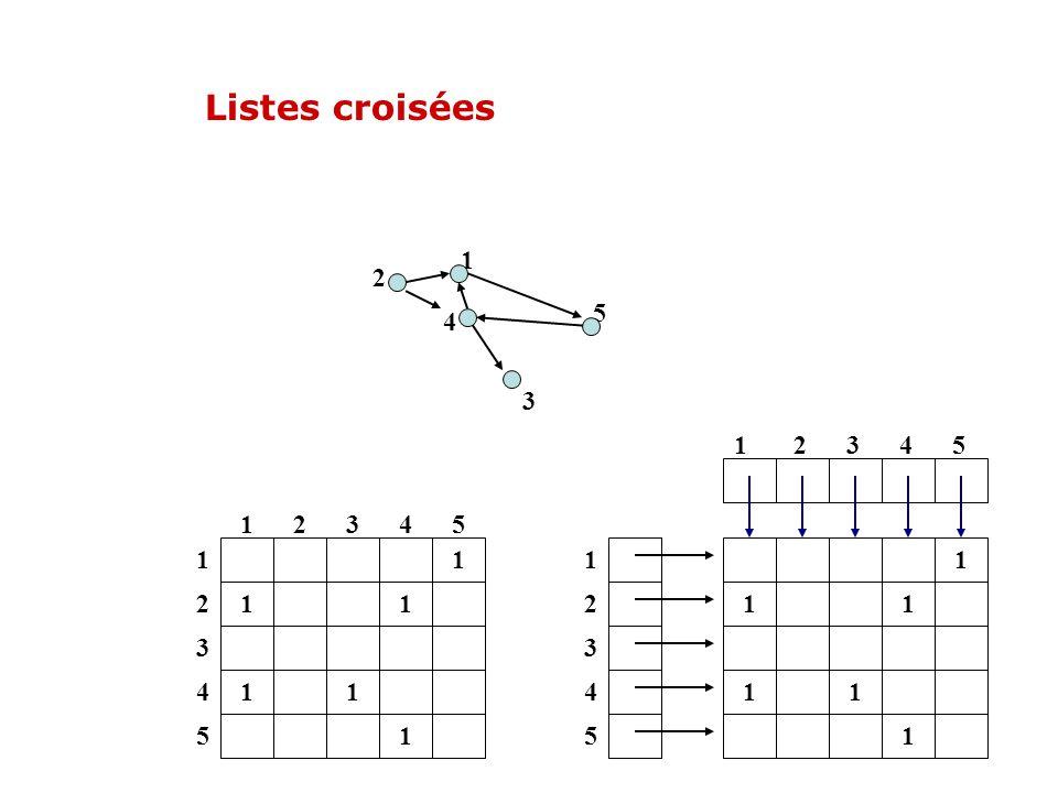 Listes croisées 4. 2. 5. 3. 1. 1 2 3 4 5. 1. 2. 3. 4. 5. 1. 1. 1.
