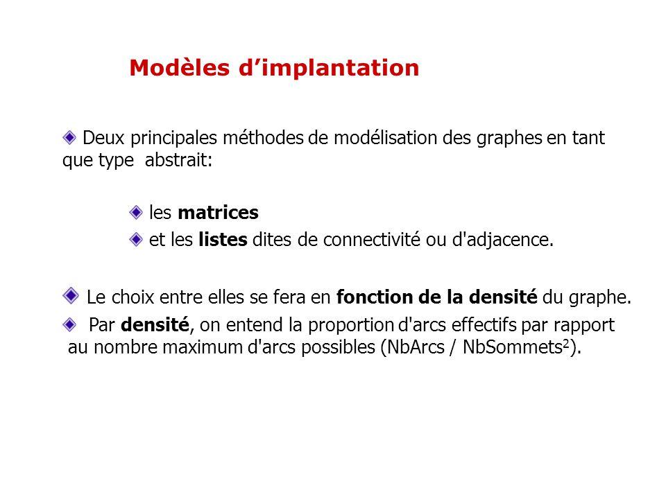 Modèles d'implantation