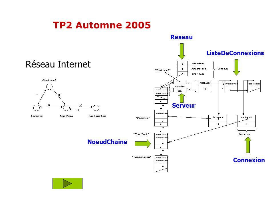 TP2 Automne 2005 Réseau Internet Reseau ListeDeConnexions Serveur